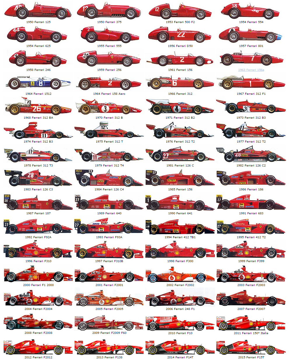 Evolution Of Ferrari In Formula One Guidof